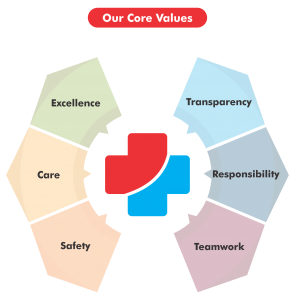 our-core-values